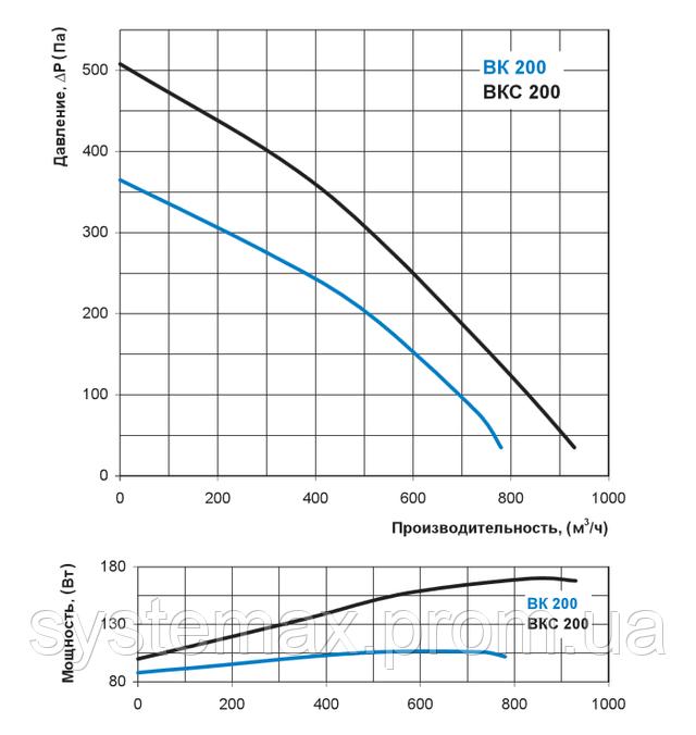 Аэродинамические характеристики Вентс ВК 100 (аэродинамика, диаграмма)