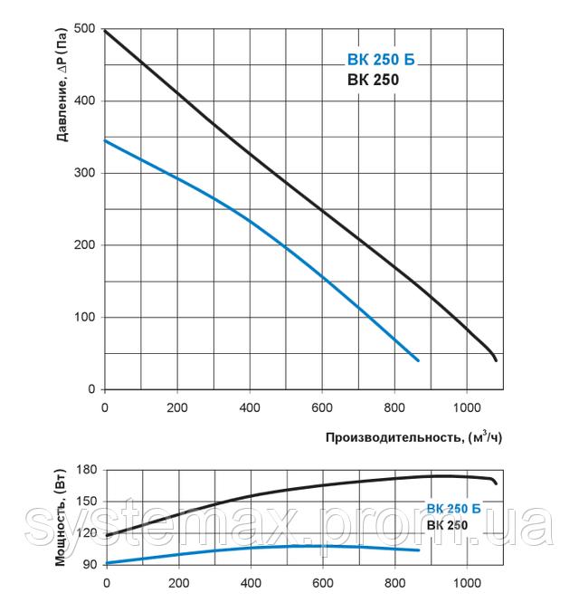 Аэродинамические характеристики Вентс ВК 250 (аэродинамика, диаграмма)