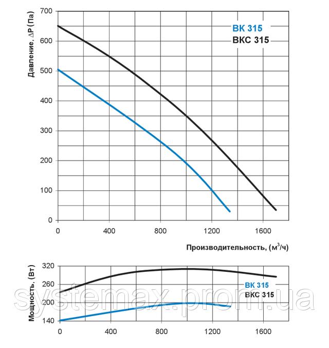 Аэродинамические характеристики Вентс ВКС 315 (аэродинамика, диаграмма)