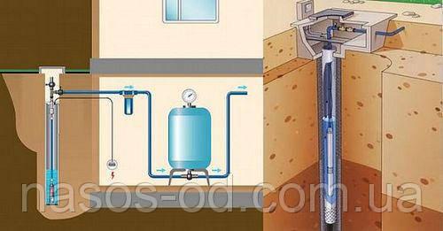 Виды погружных насосов для скважины: классификация и выбор на основании технических параметров