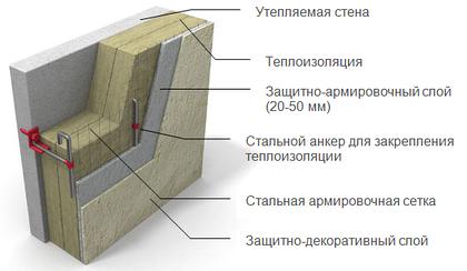 Утепление фасадов: плюсы и минусы разных систем
