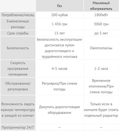 сравнение эффективности керамических отопительных панелей flyme с другими обогревателями