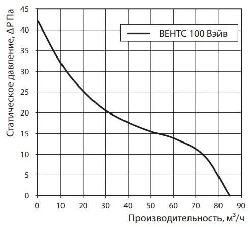 Аэродинамические показатели бытового вентилятора ВЕНТС 100 Вэйв Т