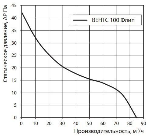 Аэродинамические показатели бытового вентилятора ВЕНТС 100 Флип