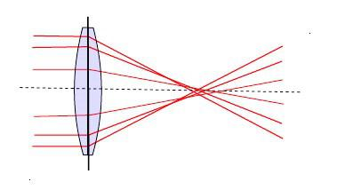 погрешность пироветров - сферическая абберация