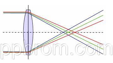 от чего зависист точность ИК термометров - хроматическая абберация