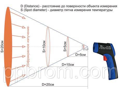 показатель визирования (оптическое разрешение пирометров)
