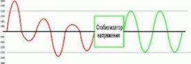Вплив відхилень напруги на різне електрообладнання