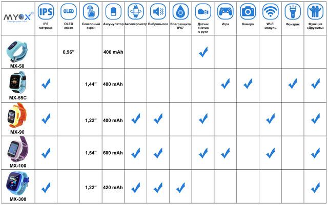 Фото сравнительных характеристик детских GPS часов MYOX
