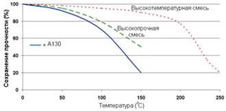 Permabond A130 ― Зависимость прочности от температуры.