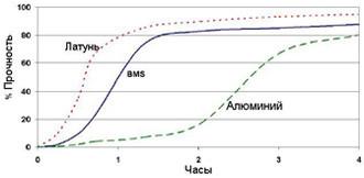 Permabond A134 ― График прочности
