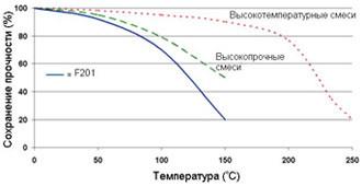 Permabond F201 ― Зависимость прочности от температуры.