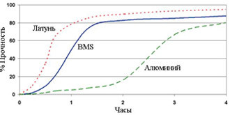 Permabond HH167 ― График прочности