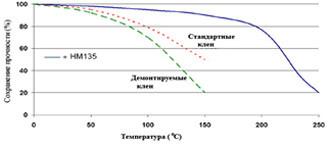 Permabond HM135 ― Зависимость прочности от температуры.