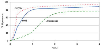 Permabond HM163 - График прочности