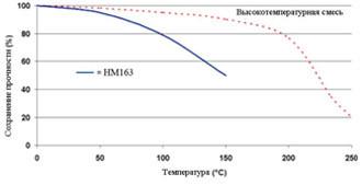 Permabond HM163 - Зависимость прочности от температуры.