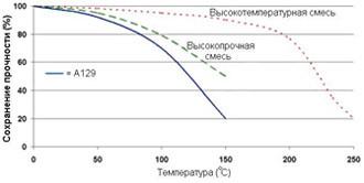 Permabond A129 ― Зависимость прочности от температуры.