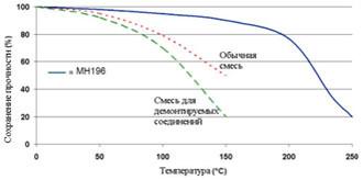 анаэробный герметик высокотемпературный