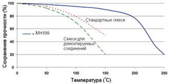 Permabond MH199 ― Зависимость прочности от температуры.
