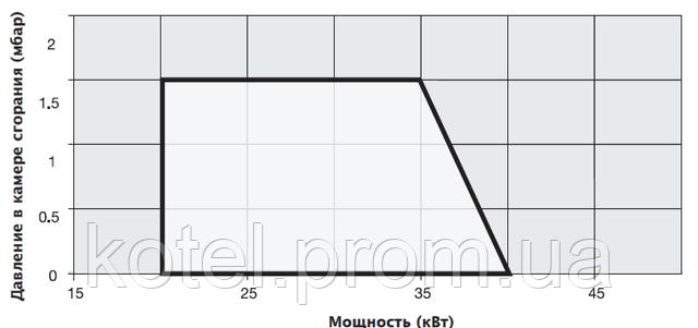 График определения рабочей точки газовой горелки Unigas NG 35