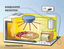 Микроволновка не греет. Разбираемся в причинах.