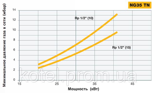 определение диаметра газовой рампы горелки Unigas NG 35