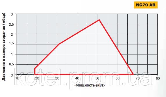 график определения рабочей точки газовой двухступенчатой горелки Unigas NG 70