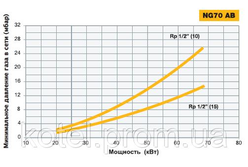 Подбор диаметра газовой рампы горелки Unigas NG 70 ( 68 кВт )