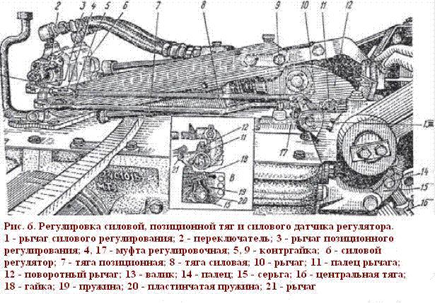 Рис.6 Регулировка силовой, позиционной тяг и силового датчика регулятора.