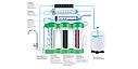 Фильтр для питьевой воды Ecosoft P'URE BALANCE, фото 10