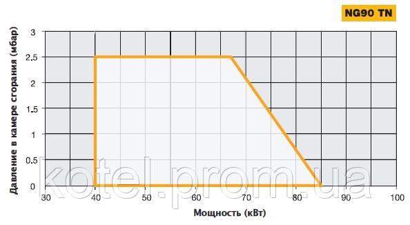 График определения рабочей точки одноступенчатой горелки Unigas NG 90