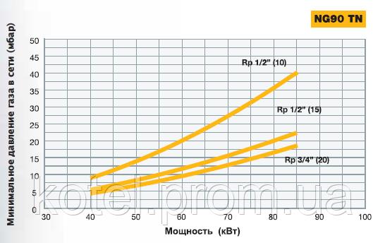 Подбор газовой рампы одноступенчатой горелки NG 90 ( 85 кВт )