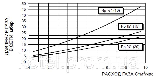 Расход и давление газа в горелке Unigas NG 90 ( 85 кВт )
