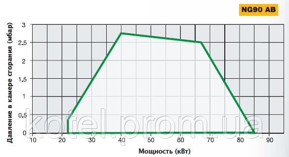 График определения рабочей точки двухступенчатой горелки NG 90