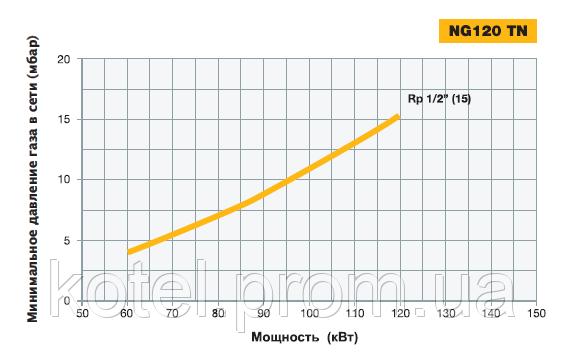 График зависимости мощности горелки Unigas NG 120 TN от давления газа