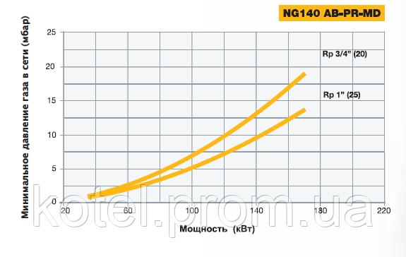Определение диаметра газовой рампы горелки NG 140 AB