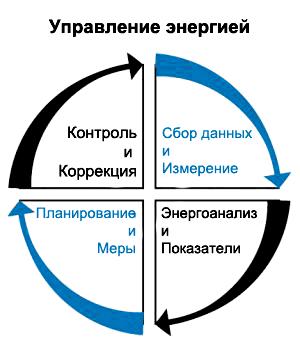 Монтаж систем мониторинга на производственных предприятиях