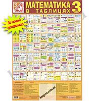Математика в таблицях. 3 клас. Нова програма. Наталя Шост. Вид-во: Богдан.