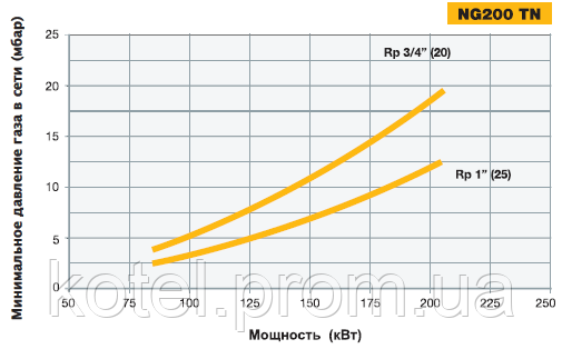 Определение диаметра газовой рампы горелки NG 200 TN