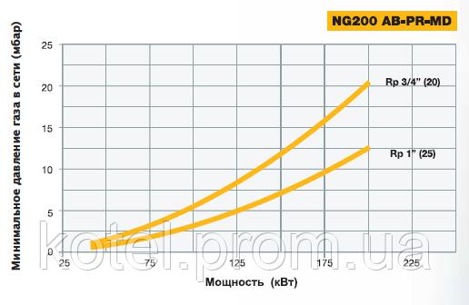 Зависимость мощности горелки Unigas NG 200 AB от входного давления газа
