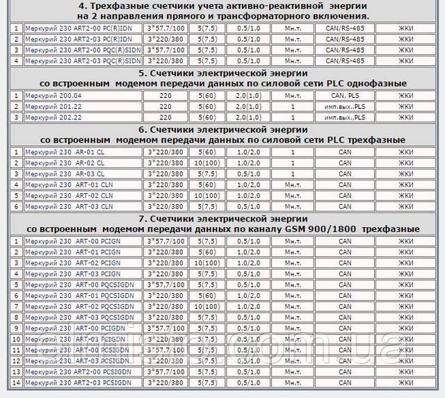 таблица  для подбора счетчиков Меркурий