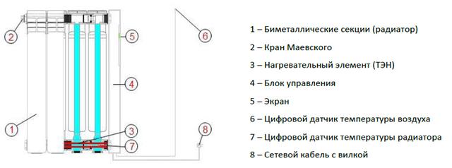 Устройство электро радиаторов