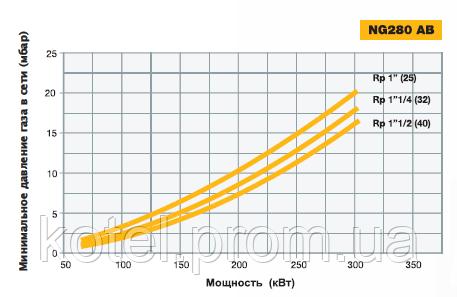 График определения требуемого диаметра газовой рампы NG 280