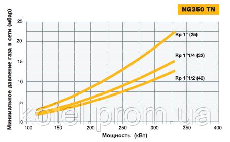 График подбора газовых рамп горелок NG 350 TN по входному давлению газа