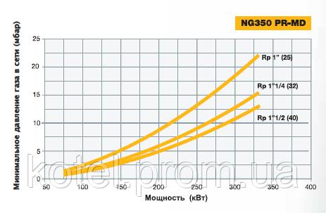 Подбор диаметра газовой рампы прогрессивных горелок Unigas NG 350 PR