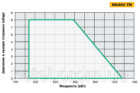 График определения рабочих точек газовых горелок Unigas NG 400 TN