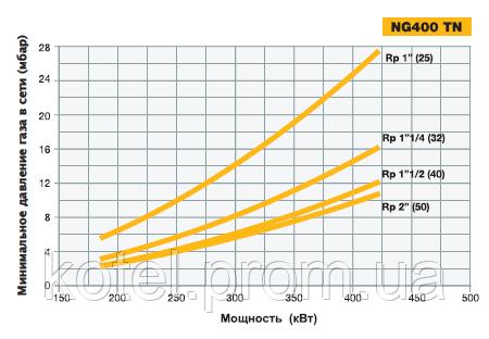График подбора диаметра газовой рампы горелки NG 400 TN по входному давлению газа
