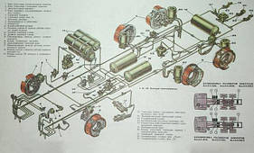 Гальмівна система КамАЗ