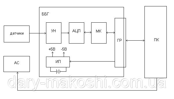 Принцип работы комплекса Синхро-С
