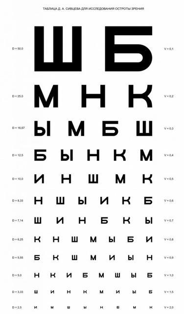 Таблицы Ротта, Ситцева, Орлова, Рабкина